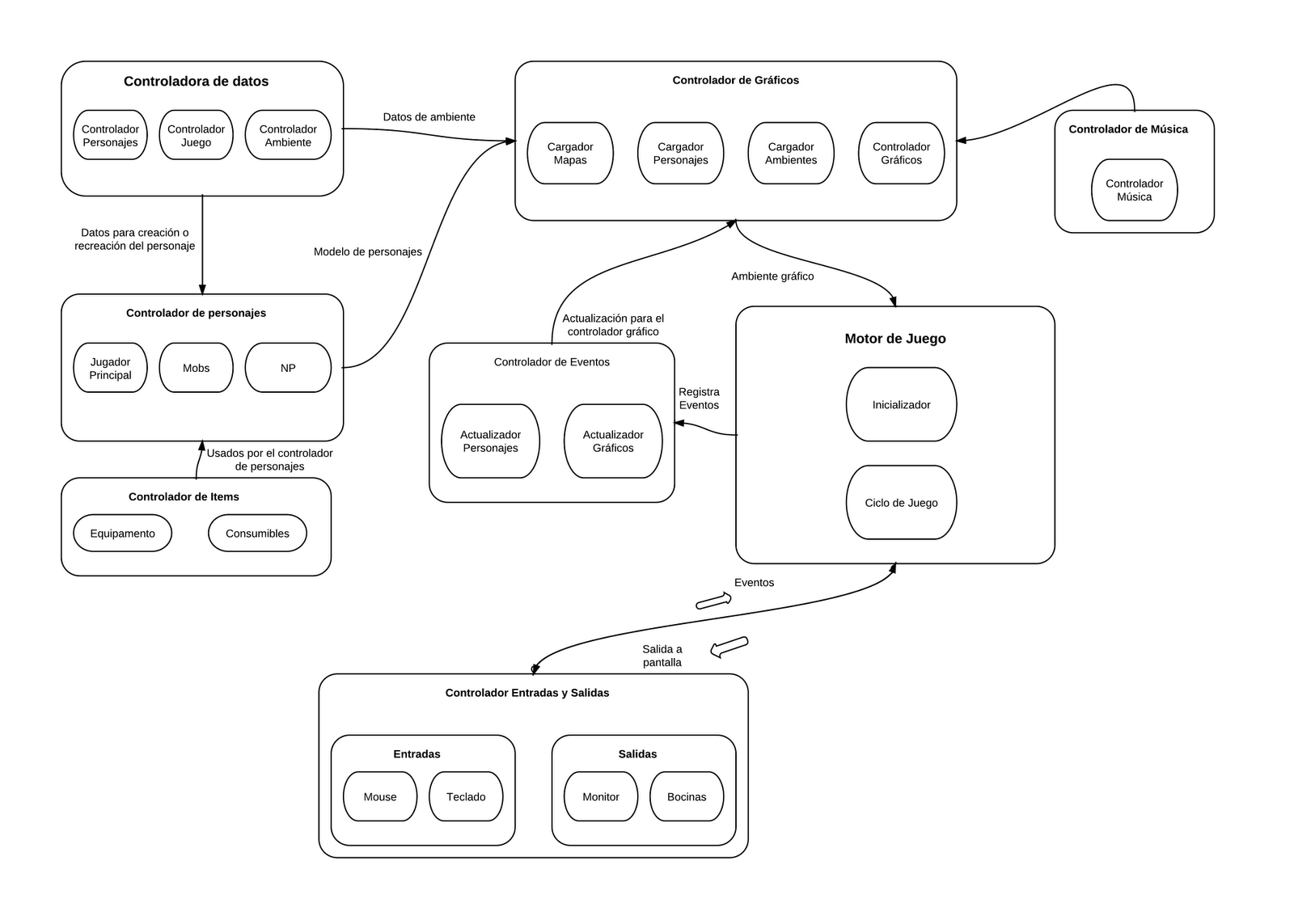 Temas Selectos De Ia Arquitectura Del Software
