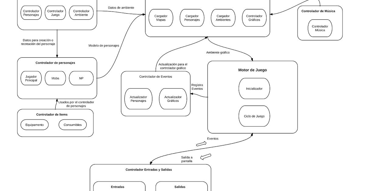 Arquitectura Del Software Temas Selectos De Ia