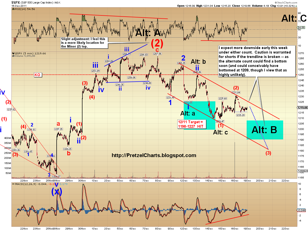 Pretzel logics market charts and analysis december 2011 the final chart is the dow and its labeled a bit differently than the spx because the price structure there is actually markedly different biocorpaavc Images