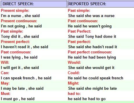 Как сделать из косвенной прямую речь английский