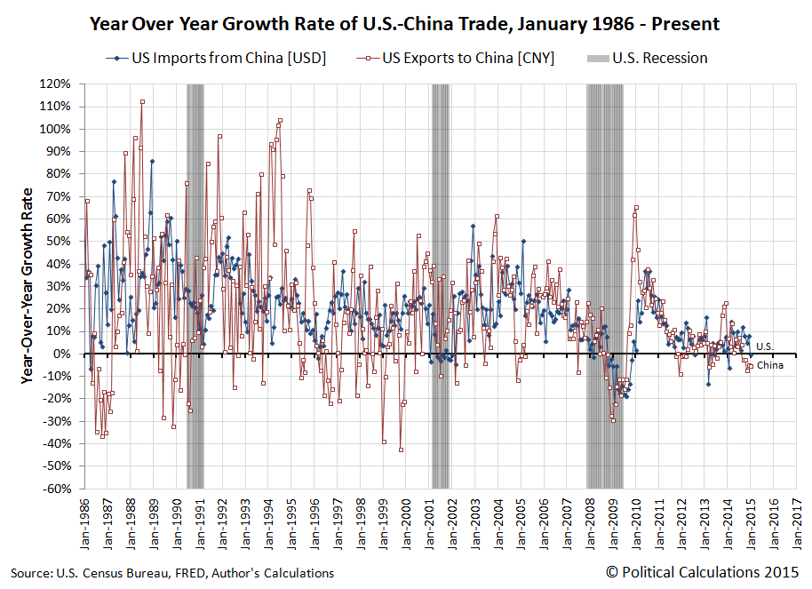 Year Over Year Growth Rate of Value of US-China Trade, January 1986 through January 2015