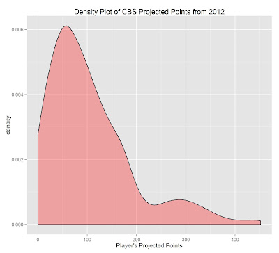 Downloading CBS Fantasy Football Projections in R