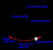 Gerak harmonik pada bandul