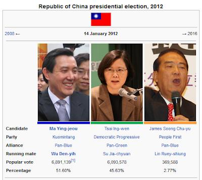 Isamuddin Isa: Pilihanraya Presiden Taiwan 2012: Presiden Ma Kekal
