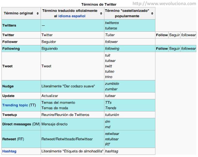 Términos usados en Twitter