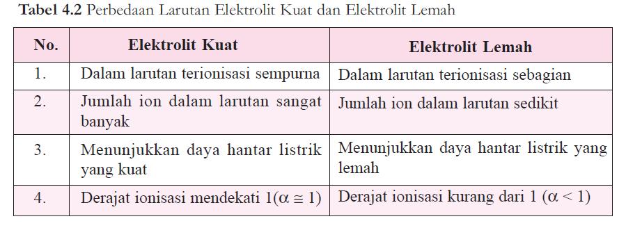 Jelaskan Elektrolit Kuat Dan Elektrolit Lemah Fisika Kimia