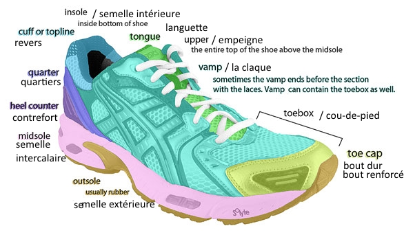 Patents On The Soles Of Your Shoes Oh Patents Shoe Terminology