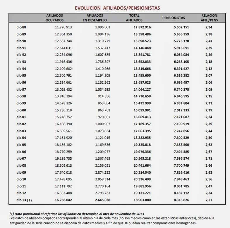 Evolucion Afiliados/Pensionistas Seguridad Social