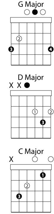Imparare a suonare la chitarra acustica - How to play la grange on acoustic guitar ...