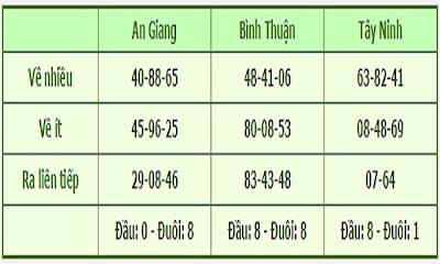 thong-ke-xo-so-mien-nam-1106-xoso.homnay24h.com