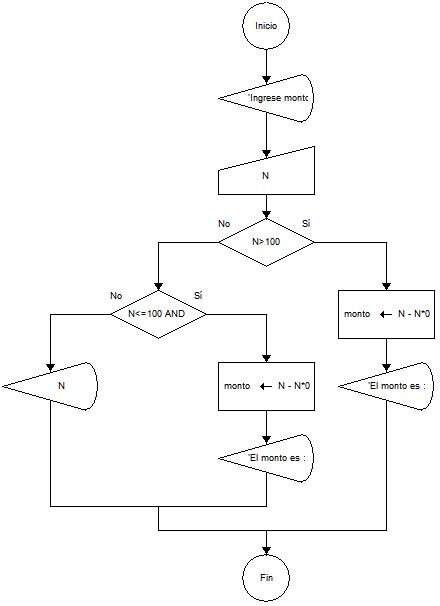Calcular el monto de descuento de una compra diagrama de flujo diagrama de flujo calcular monto de descuento en una compra ccuart Image collections