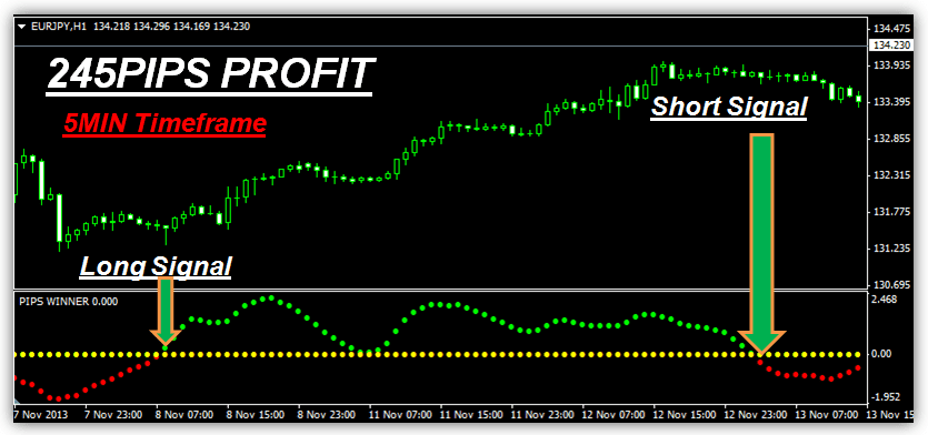 World best forex indicator