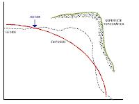 confluencia elipsoide y geoide en datum