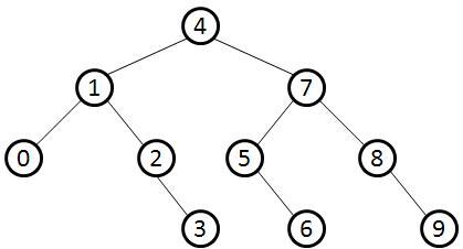 F build binary tree