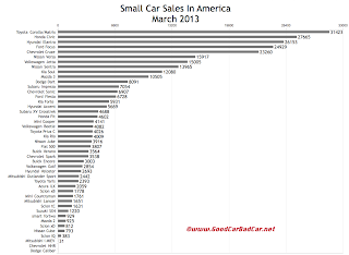 March 2013 USA small car sales chart