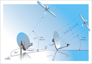 Спутниковый интернет в вашем компьютере