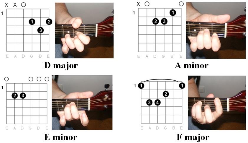 Easy Guitar Tabs: Easy Guitar Tabs: Coldplay