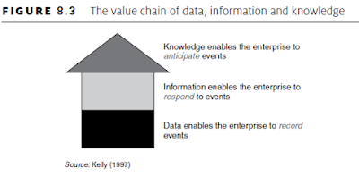 value chain of data