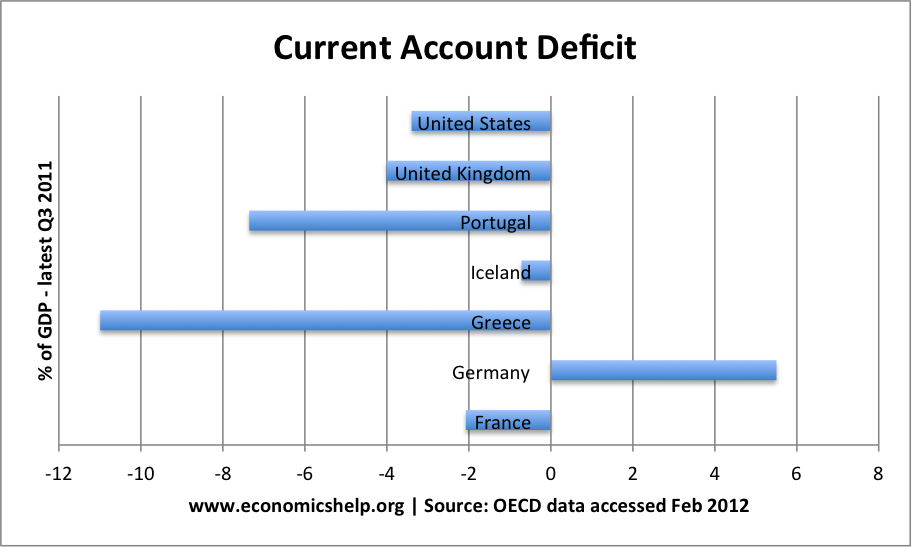 The single currency has created economic imbalances in the Eurozone.