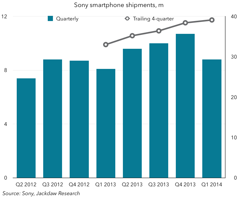 smartphone  shipments by Sony this year to exceed 38million