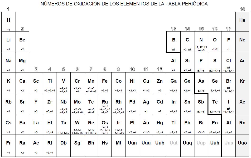 la tabla periodica - Tabla Periodica Hd 4k