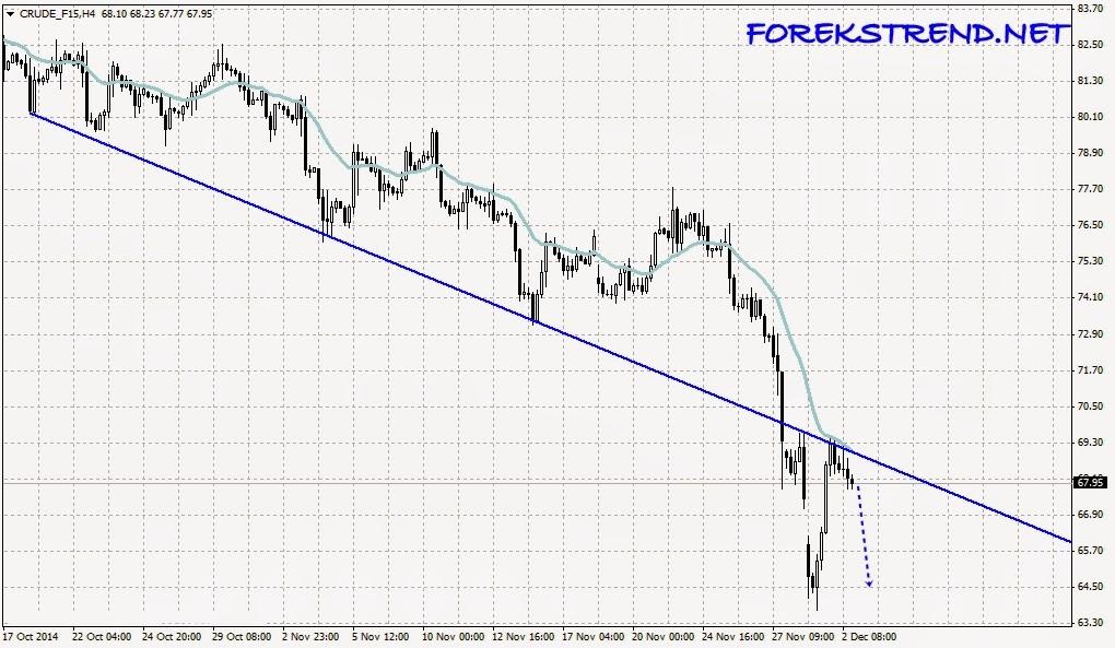 Forex petrol analizi