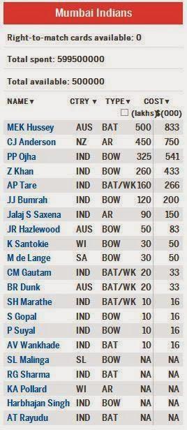 Mumbai-Indians-Squad-IPL-2014