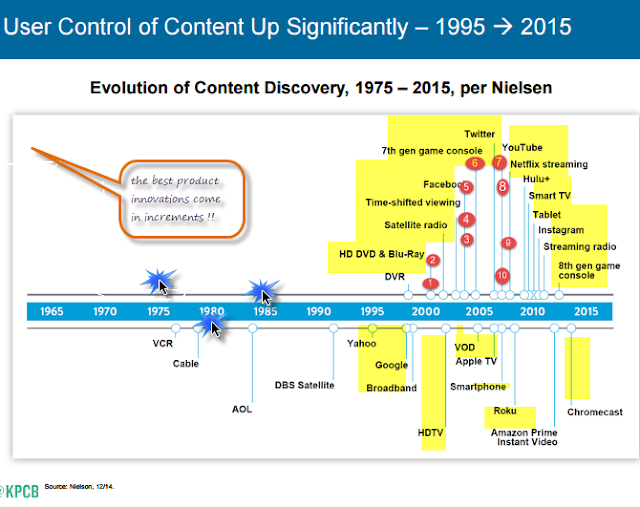 """from product discovery  to content producing  networks"""