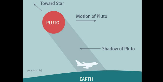 Infographic illustrating how SOFIA flew in Pluto's shadow to observe the light passing through Pluto's atmosphere to analyze its characteristics. (NASA/SOFIA/USRA/ASP/L. Proudfit)