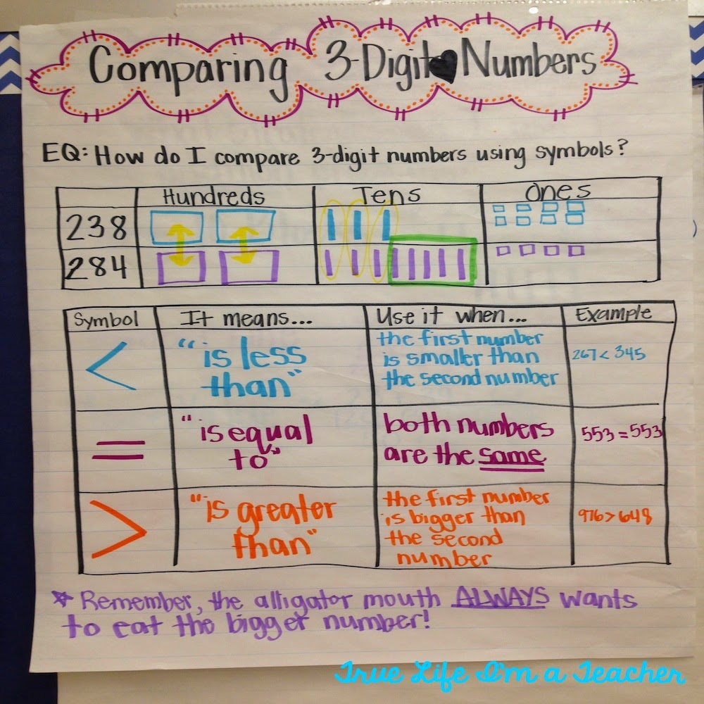 2nd Grade Anchor Charts Math And Literacy Lessons Tes Teach