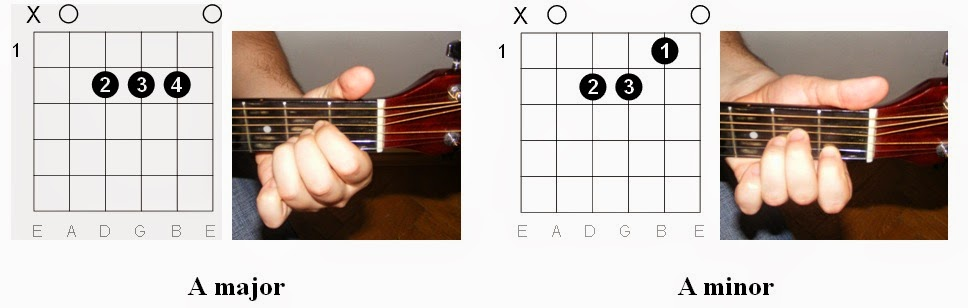 Guitar guitar tabs a minor : guitar chords am Tags : guitar chords am guitar chords a minor ...