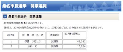 12月2日開票の桑名市市長選挙で新人の伊藤徳宇氏が現職を大差で破り当選し ました。