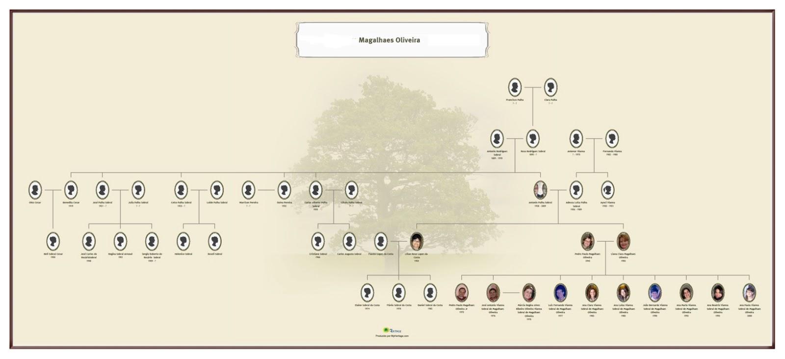 Fabuloso Negócios de Família: Árvore Genealógica WD48