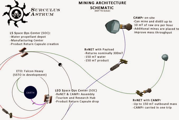Defining a successful commercial asteroid mining program
