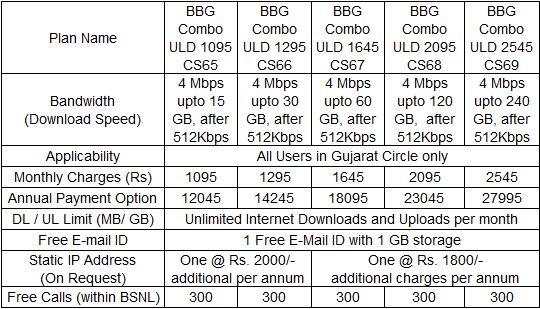 BSNL Gujarat 4 Mbps Unlimited Internet Broadband Plans