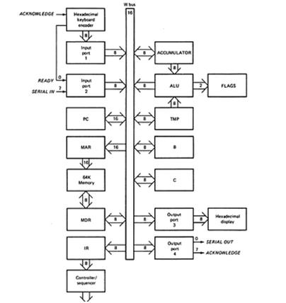 sap 2 block diagram wiring diagram u2022 rh tinyforge co SAP Accounting Diagram SAP ERP Architecture Diagram