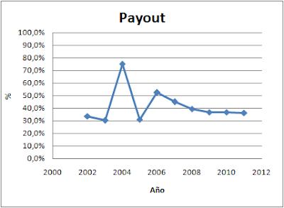 Payout Prosegur