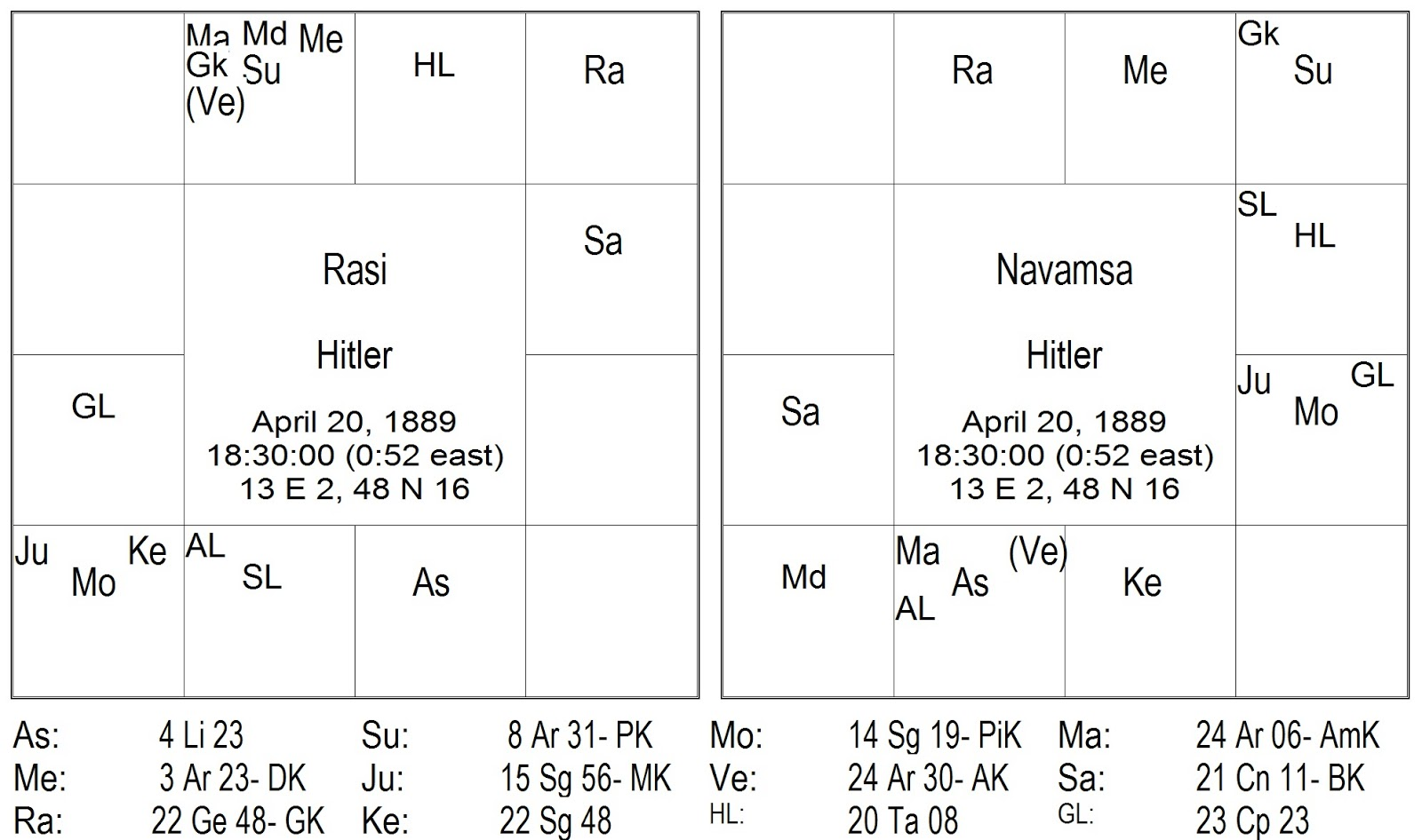 Hora sarvam adolf hitler the one from the rudra gana firstly i would like to say that the 9th house of the natural zodiac and the 9th house of his natal chart are connected with rahuketu axis being placed on geenschuldenfo Gallery