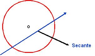 Matematicas forever investigacion for Exterior tangente y secante