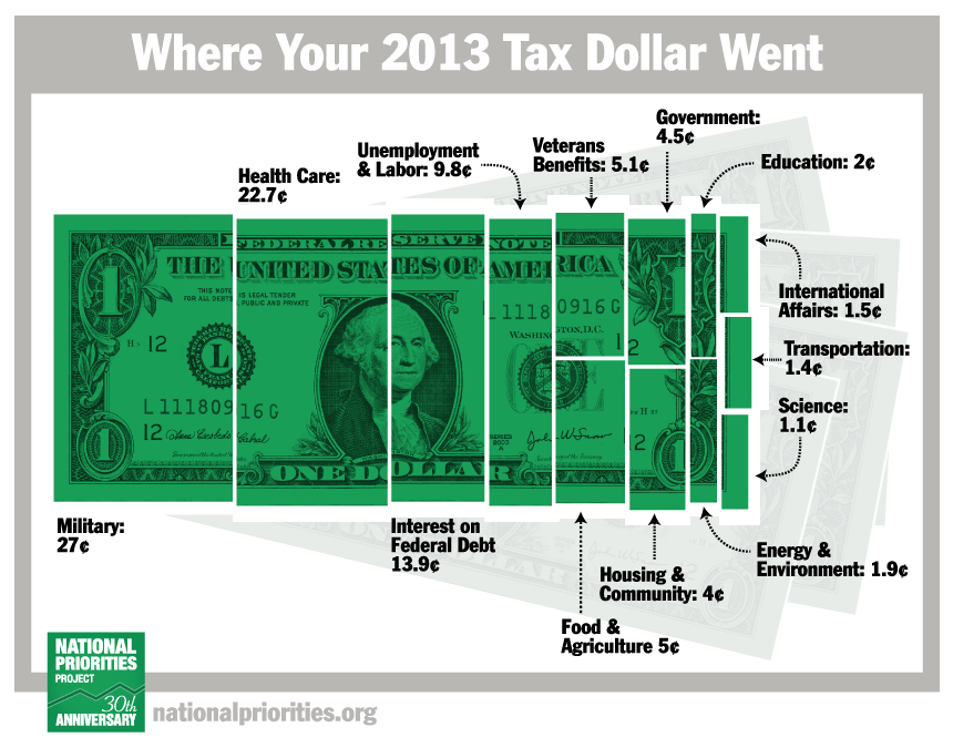 https://static.nationalpriorities.org/images/charts/2015/taxes-desk.png