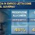 La fiducia nel Governo Letta e nei leader. Il sondaggio Ipr Marketing