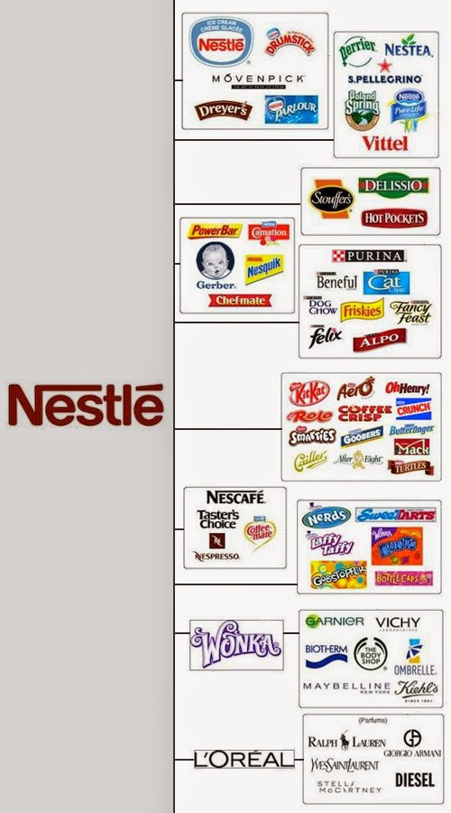 nestle vs kraft Comparison between brands nestle and cadbury 1 getting to know nestlé 2 swiss company - global reach around 254,000 people.