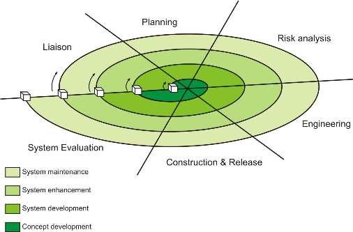 Blinkmodel pengembangan sistem informasi berbasis webblink selama awal iterasi rilis inkremental bisa merupakan sebuah model atau prototipe kertas selama iterasi berikutnya sedikit demi sedikit dihasilkan versi ccuart Images