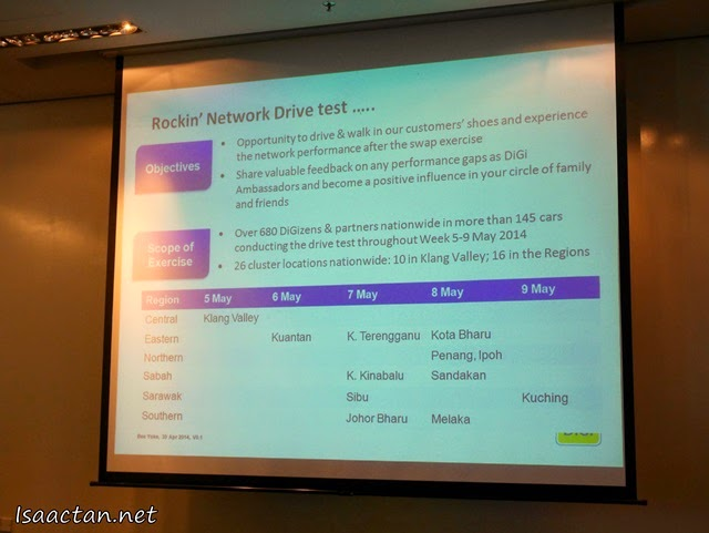 The objective and scope of the network drive test