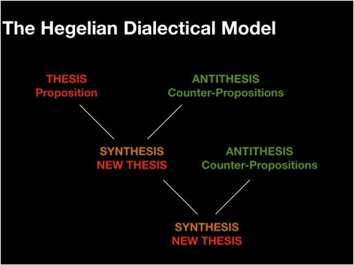 hegelian dialectic antithesis