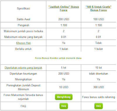 Forex bonus tanpa deposit