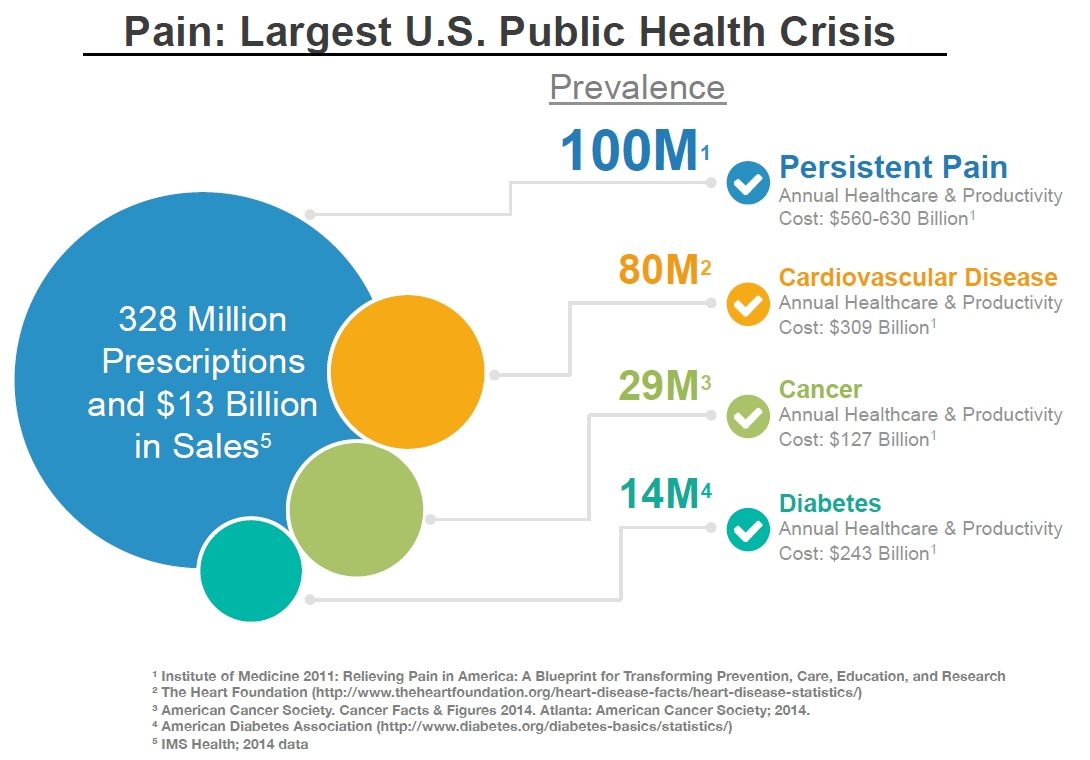 Post relmadas levocap er is a target for specialty pharma in blog bio pain costs the us over 600 billion a year in medical treatments and lost productivity according to a recent report from the institute of medicine 1 malvernweather Choice Image