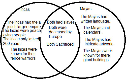 maya and iroquois compare and contrast Transcript of creation myths compare/contrast comparing & contrasting  and iroquois gods were very calm (with the exception of susano'o and flint.