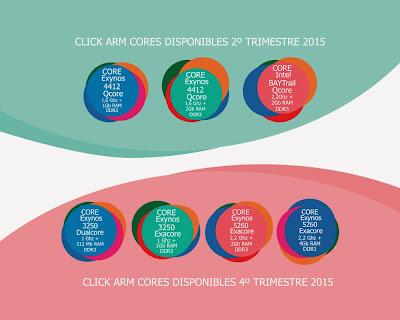 Durante el 2 y 4 trimestre de 2015 saldrán varios nuevos cores para Click ARM.