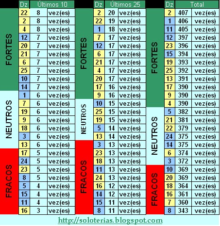 Estatísticas para o concurso 638 da Lotofácil